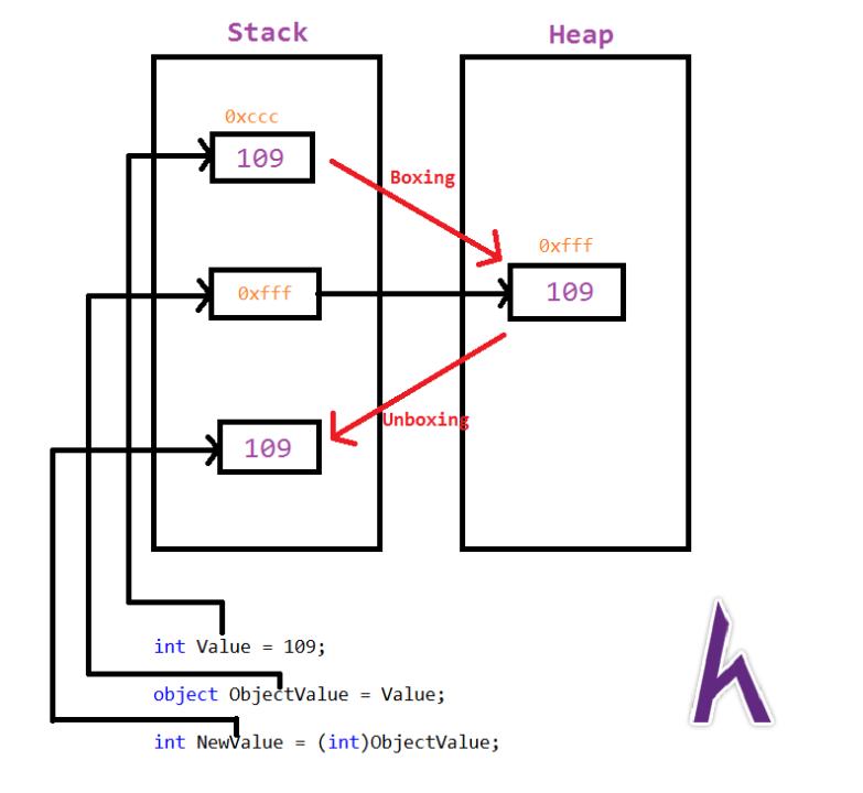 Kiểu dữ liệu Object trong C#, C# cơ bản, tự học C#, Kteam, HowKteam