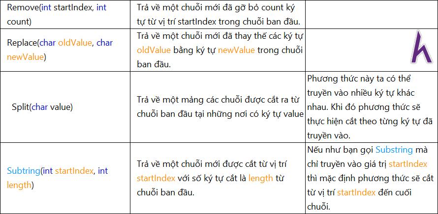 Lớp String trong Lập trình C# căn bản,   C# cơ bản, tự học C#, Kteam, HowKteam