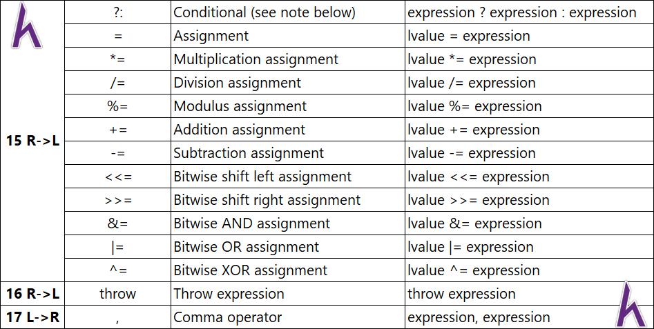 Toán tử quan hệ, logic, bitwise, misc và độ ưu tiên toán tử trong C++ (Operators)