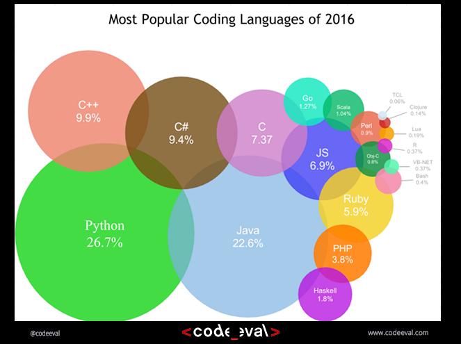 Giới thiệu ngôn ngữ lập trình Python