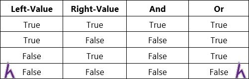 Kiểu dữ liệu Boolean trong Python
