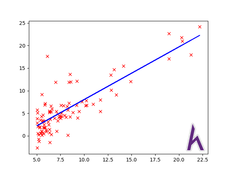 Tổng kết Linear Regression,  Python, Kteam, Howkteam