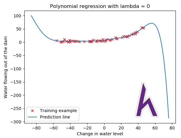 Regularized linear regression, Python, Kteam, Howkteam