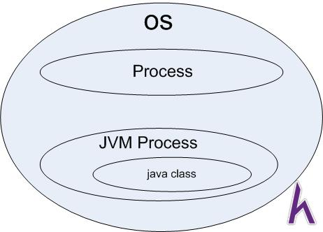 Lịch sử phát triển và tính năng của Java
